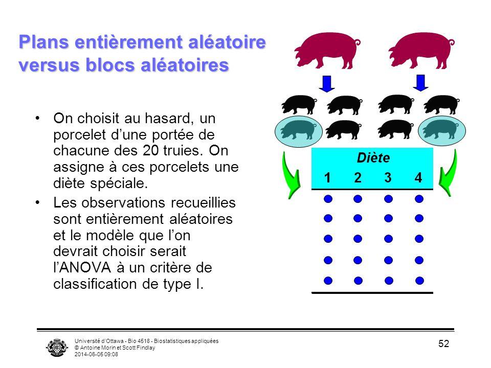 Université dOttawa - Bio 4518 - Biostatistiques appliquées © Antoine Morin et Scott Findlay 2014-06-05 09:10 52 Plans entièrement aléatoire versus blo