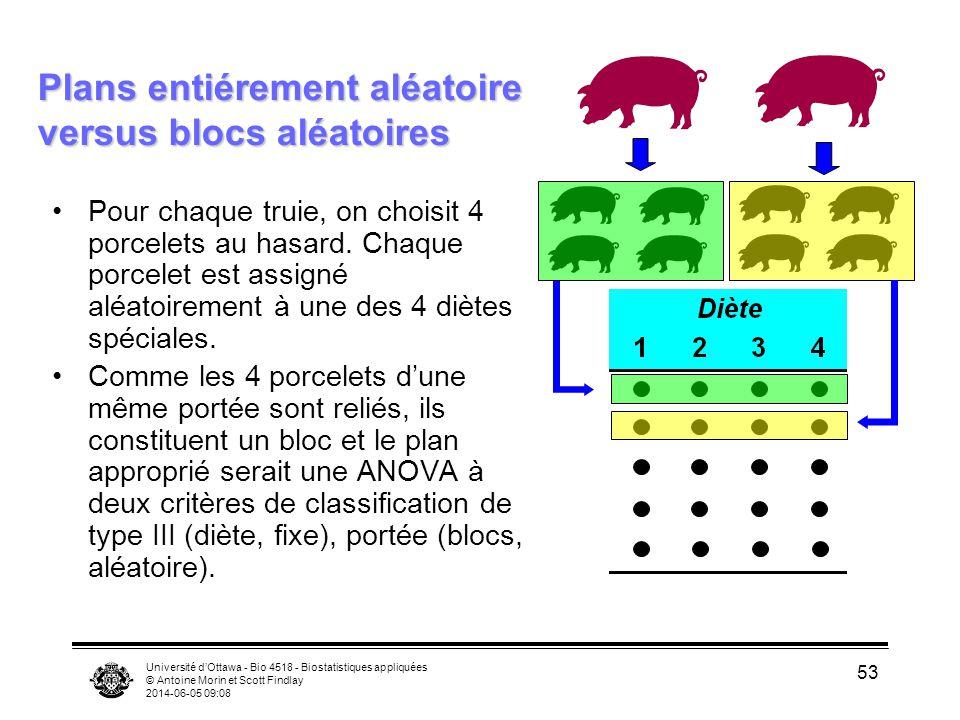 Université dOttawa - Bio 4518 - Biostatistiques appliquées © Antoine Morin et Scott Findlay 2014-06-05 09:10 53 Plans entiérement aléatoire versus blo