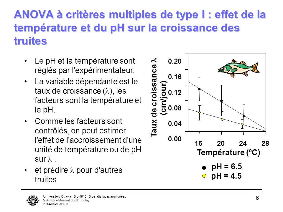 Université dOttawa - Bio 4518 - Biostatistiques appliquées © Antoine Morin et Scott Findlay 2014-06-05 09:10 6 ANOVA à critères multiples de type I :