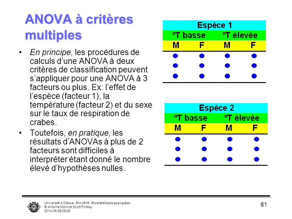Université dOttawa - Bio 4518 - Biostatistiques appliquées © Antoine Morin et Scott Findlay 2014-06-05 09:10 61 ANOVA à critères multiples En principe