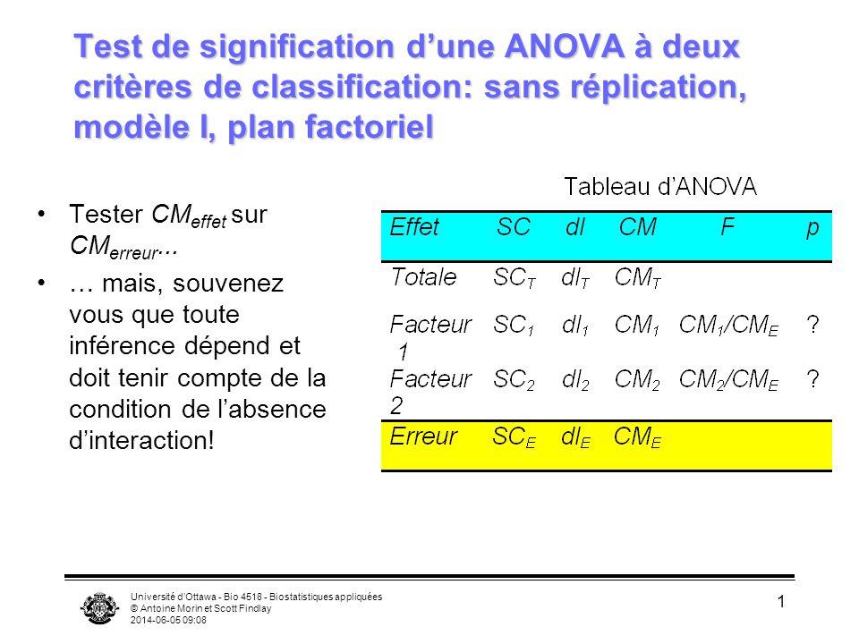 Université dOttawa - Bio 4518 - Biostatistiques appliquées © Antoine Morin et Scott Findlay 2014-06-05 09:10 42 ANOVA à critères multiples de type I Pour calculer, k est le nombre de niveaux du facteur fixe, n est le nombre total de données (cest-à-dire, combiné pour les autres facteurs) dans chaque niveau du facteur, et s 2 est le CM erreur.