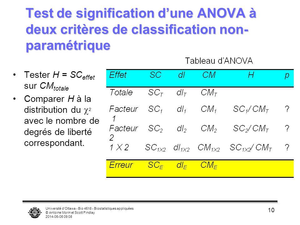 Université dOttawa - Bio 4518 - Biostatistiques appliquées © Antoine Morin et Scott Findlay 2014-06-05 09:10 10 Test de signification dune ANOVA à deux critères de classification non- paramétrique Tester H = SC effet sur CM totale Comparer H à la distribution du 2 avec le nombre de degrés de liberté correspondant.