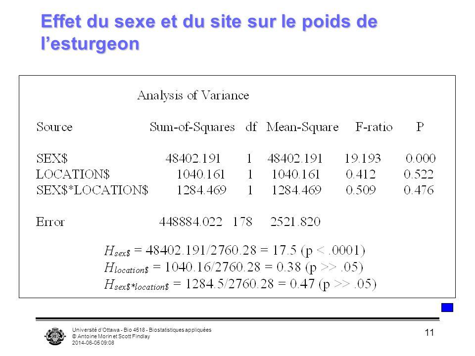 Université dOttawa - Bio 4518 - Biostatistiques appliquées © Antoine Morin et Scott Findlay 2014-06-05 09:10 11 Effet du sexe et du site sur le poids de lesturgeon