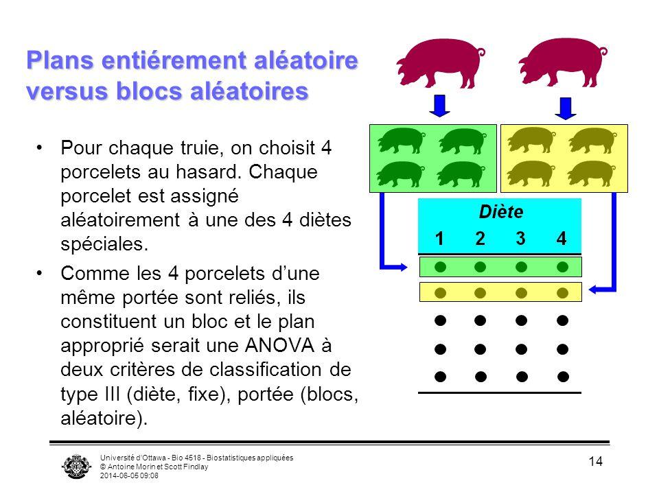 Université dOttawa - Bio 4518 - Biostatistiques appliquées © Antoine Morin et Scott Findlay 2014-06-05 09:10 14 Plans entiérement aléatoire versus blocs aléatoires Pour chaque truie, on choisit 4 porcelets au hasard.