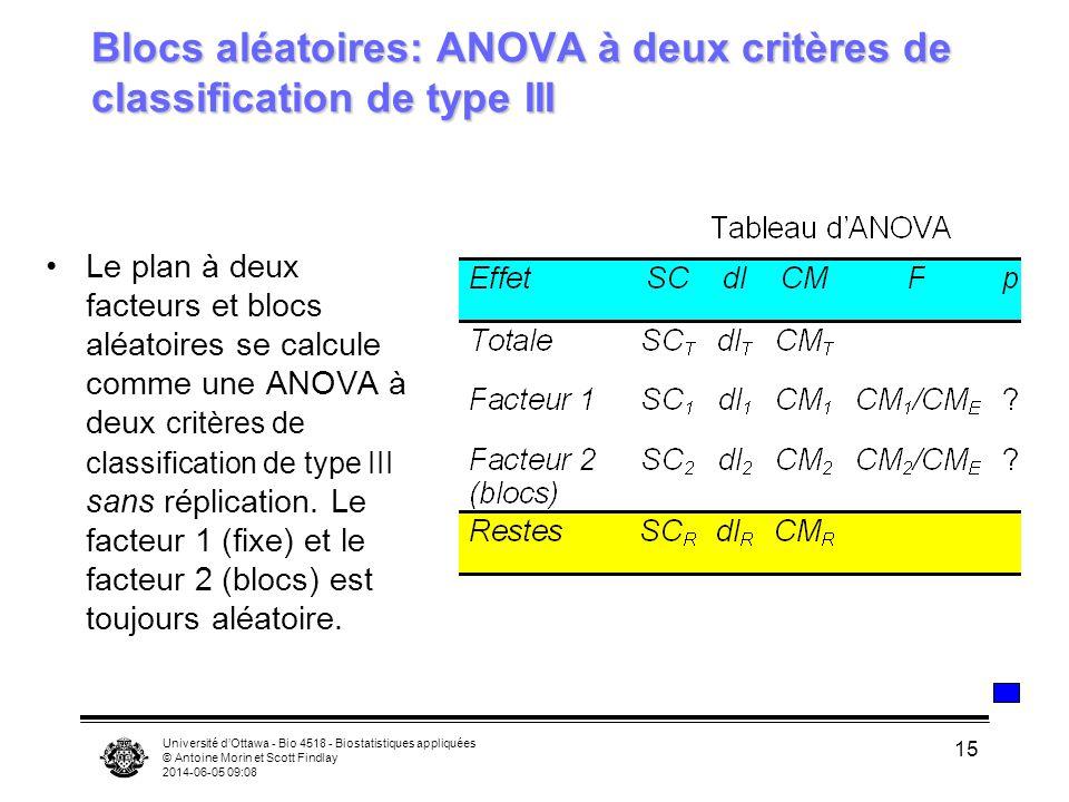 Université dOttawa - Bio 4518 - Biostatistiques appliquées © Antoine Morin et Scott Findlay 2014-06-05 09:10 15 Blocs aléatoires: ANOVA à deux critères de classification de type III Le plan à deux facteurs et blocs aléatoires se calcule comme une ANOVA à deux critères de classification de type III sans réplication.