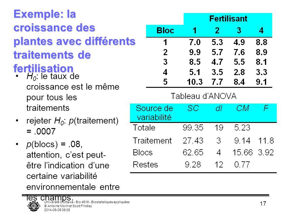 Université dOttawa - Bio 4518 - Biostatistiques appliquées © Antoine Morin et Scott Findlay 2014-06-05 09:10 17 Exemple: la croissance des plantes avec différents traitements de fertilisation H 0 : le taux de croissance est le même pour tous les traitements rejeter H 0 : p(traitement) =.0007 p(blocs) =.08, attention, cest peut- être lindication dune certaine variabilité environnementale entre les champs.
