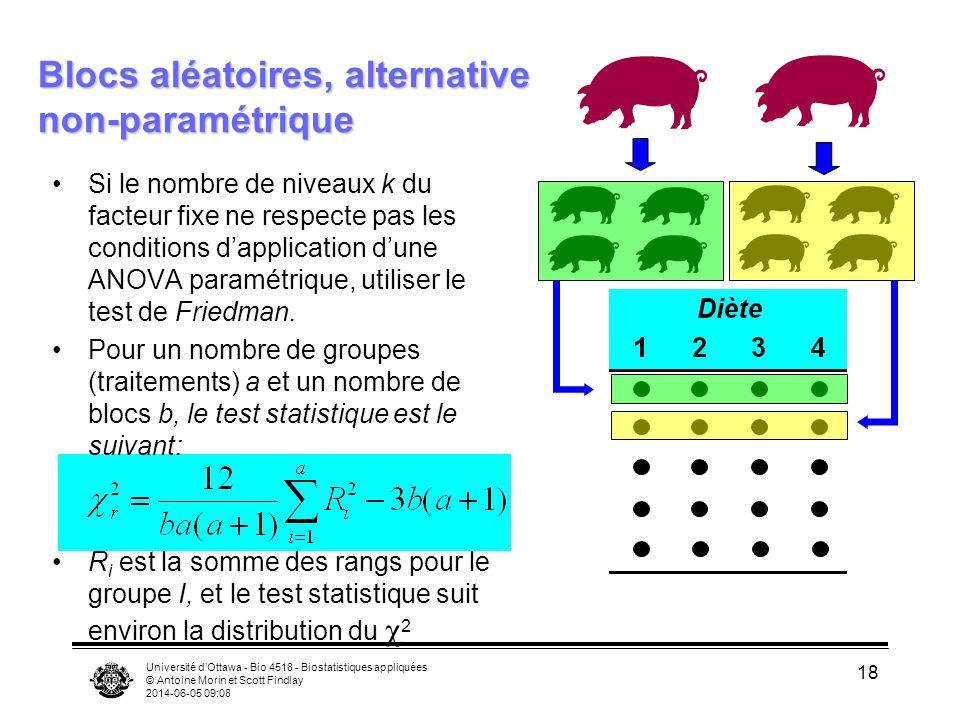 Université dOttawa - Bio 4518 - Biostatistiques appliquées © Antoine Morin et Scott Findlay 2014-06-05 09:10 18 Blocs aléatoires, alternative non-paramétrique Si le nombre de niveaux k du facteur fixe ne respecte pas les conditions dapplication dune ANOVA paramétrique, utiliser le test de Friedman.