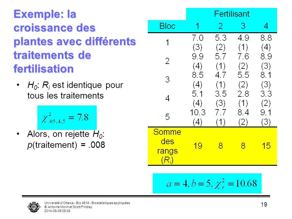 Université dOttawa - Bio 4518 - Biostatistiques appliquées © Antoine Morin et Scott Findlay 2014-06-05 09:10 19 Exemple: la croissance des plantes avec différents traitements de fertilisation H 0 : R i est identique pour tous les traitements Alors, on rejette H 0 : p(traitement) =.008