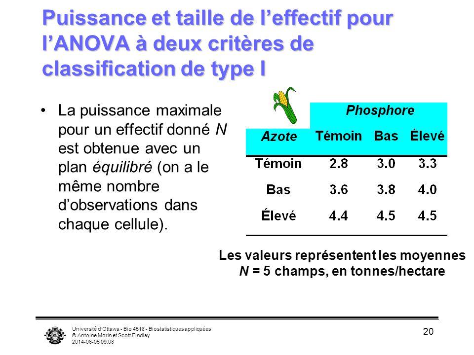 Université dOttawa - Bio 4518 - Biostatistiques appliquées © Antoine Morin et Scott Findlay 2014-06-05 09:10 20 Puissance et taille de leffectif pour lANOVA à deux critères de classification de type I La puissance maximale pour un effectif donné N est obtenue avec un plan équilibré (on a le même nombre dobservations dans chaque cellule).