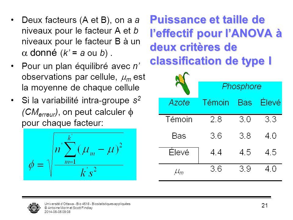 Université dOttawa - Bio 4518 - Biostatistiques appliquées © Antoine Morin et Scott Findlay 2014-06-05 09:10 21 Puissance et taille de leffectif pour lANOVA à deux critères de classification de type I Deux facteurs (A et B), on a a niveaux pour le facteur A et b niveaux pour le facteur B à un donné (k = a ou b).
