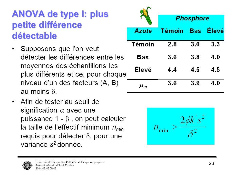 Université dOttawa - Bio 4518 - Biostatistiques appliquées © Antoine Morin et Scott Findlay 2014-06-05 09:10 23 ANOVA de type I: plus petite différence détectable Supposons que lon veut détecter les différences entre les moyennes des échantillons les plus différents et ce, pour chaque niveau dun des facteurs (A, B) au moins.