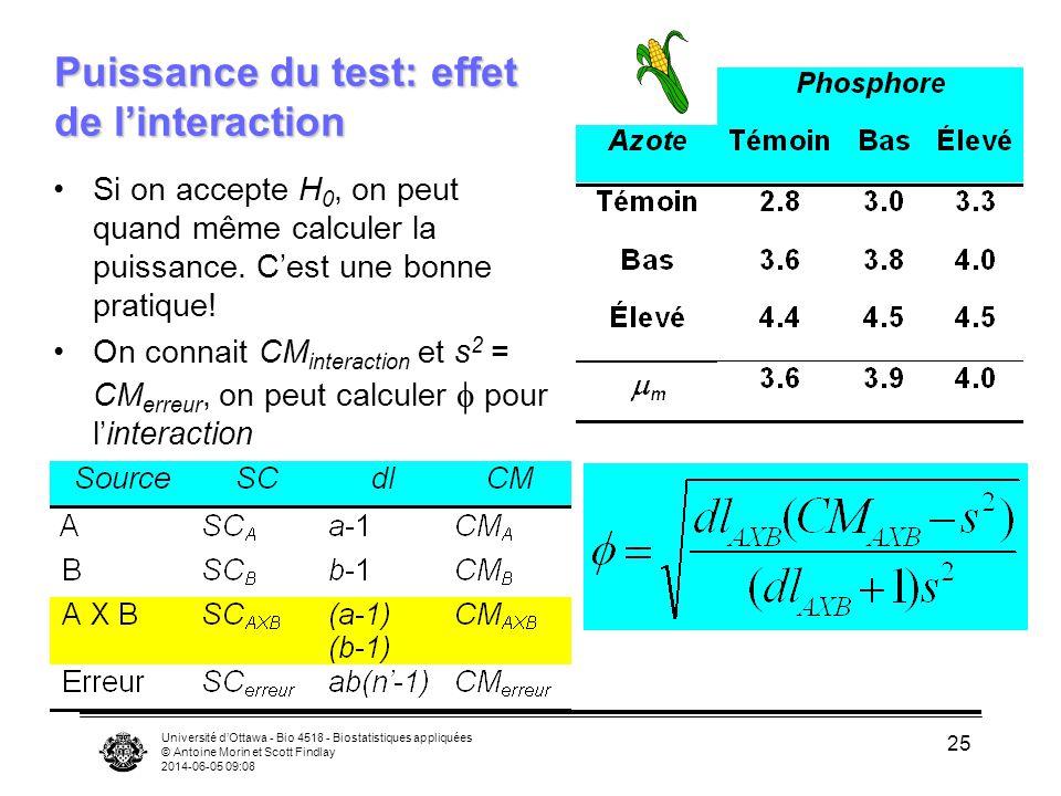 Université dOttawa - Bio 4518 - Biostatistiques appliquées © Antoine Morin et Scott Findlay 2014-06-05 09:10 25 Puissance du test: effet de linteraction Si on accepte H 0, on peut quand même calculer la puissance.