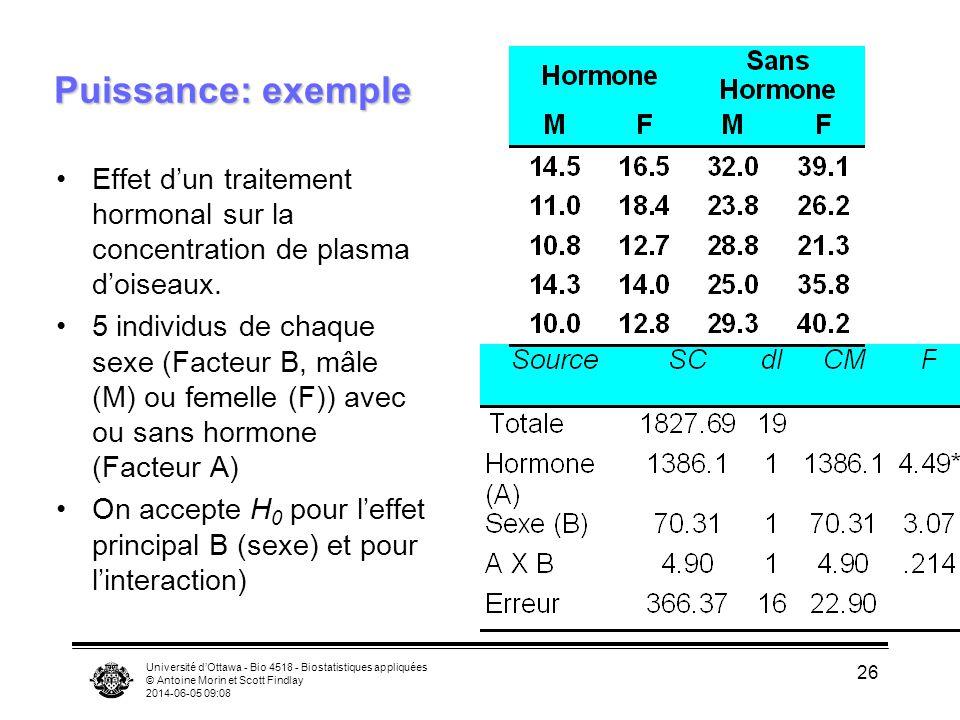 Université dOttawa - Bio 4518 - Biostatistiques appliquées © Antoine Morin et Scott Findlay 2014-06-05 09:10 26 Puissance: exemple Effet dun traitement hormonal sur la concentration de plasma doiseaux.