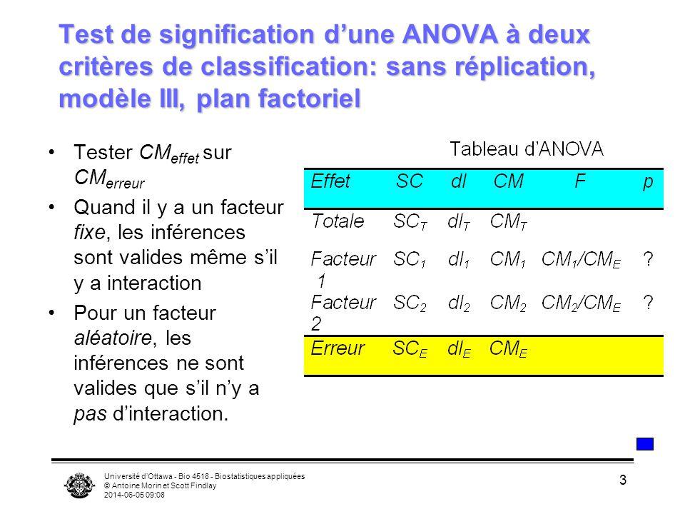 Université dOttawa - Bio 4518 - Biostatistiques appliquées © Antoine Morin et Scott Findlay 2014-06-05 09:10 3 Test de signification dune ANOVA à deux critères de classification: sans réplication, modèle III, plan factoriel Tester CM effet sur CM erreur Quand il y a un facteur fixe, les inférences sont valides même sil y a interaction Pour un facteur aléatoire, les inférences ne sont valides que sil ny a pas dinteraction.