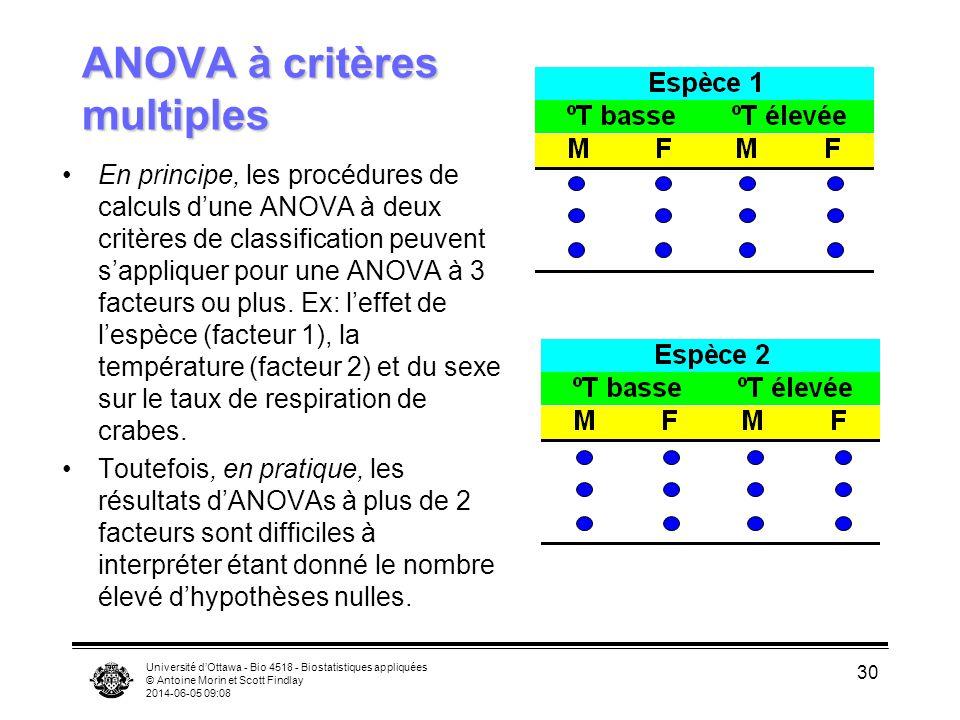 Université dOttawa - Bio 4518 - Biostatistiques appliquées © Antoine Morin et Scott Findlay 2014-06-05 09:10 30 ANOVA à critères multiples En principe, les procédures de calculs dune ANOVA à deux critères de classification peuvent sappliquer pour une ANOVA à 3 facteurs ou plus.