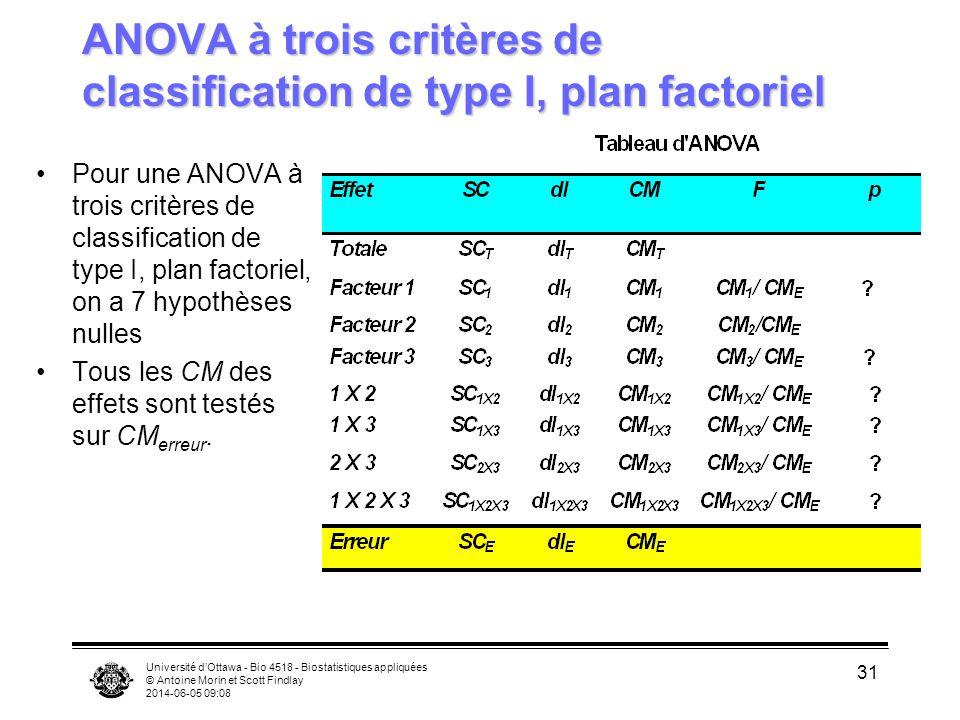 Université dOttawa - Bio 4518 - Biostatistiques appliquées © Antoine Morin et Scott Findlay 2014-06-05 09:10 31 ANOVA à trois critères de classification de type I, plan factoriel Pour une ANOVA à trois critères de classification de type I, plan factoriel, on a 7 hypothèses nulles Tous les CM des effets sont testés sur CM erreur.
