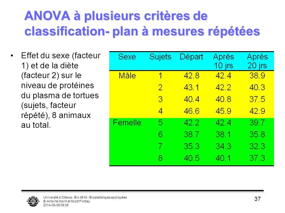 Université dOttawa - Bio 4518 - Biostatistiques appliquées © Antoine Morin et Scott Findlay 2014-06-05 09:10 37 ANOVA à plusieurs critères de classification- plan à mesures répétées Effet du sexe (facteur 1) et de la diète (facteur 2) sur le niveau de protéines du plasma de tortues (sujets, facteur répété), 8 animaux au total.