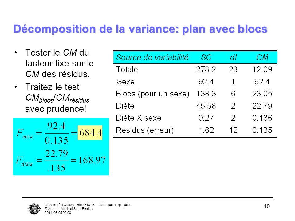 Université dOttawa - Bio 4518 - Biostatistiques appliquées © Antoine Morin et Scott Findlay 2014-06-05 09:10 40 Décomposition de la variance: plan avec blocs Tester le CM du facteur fixe sur le CM des résidus.