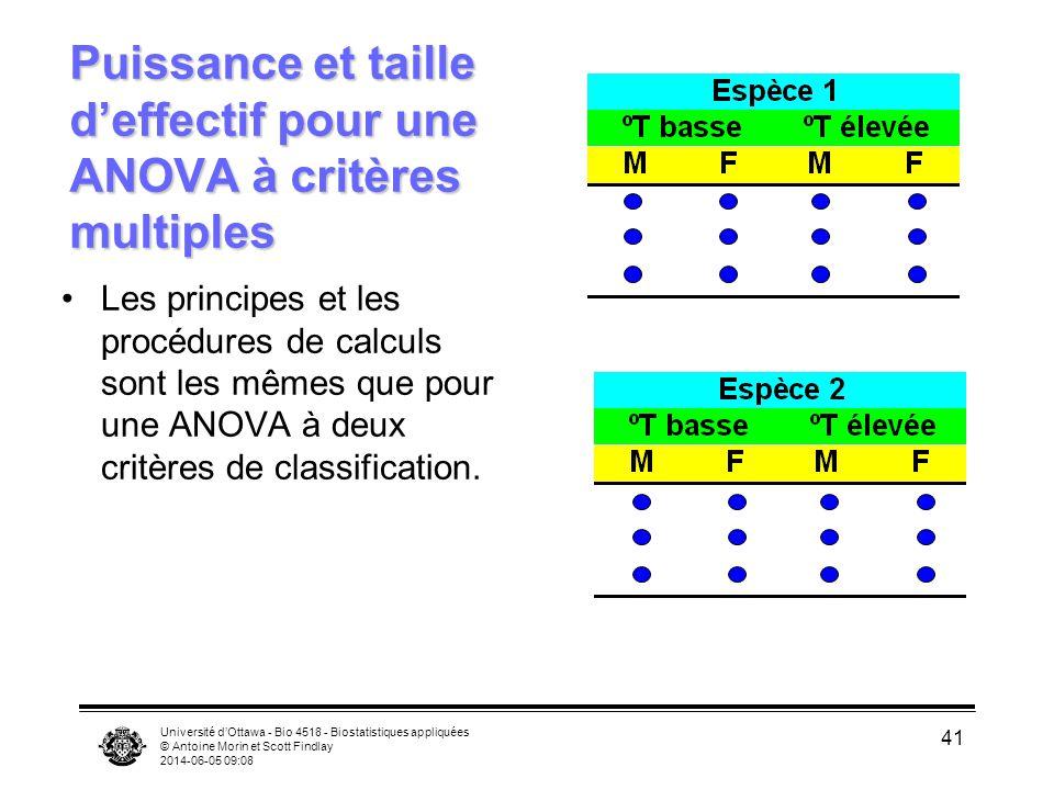 Université dOttawa - Bio 4518 - Biostatistiques appliquées © Antoine Morin et Scott Findlay 2014-06-05 09:10 41 Puissance et taille deffectif pour une ANOVA à critères multiples Les principes et les procédures de calculs sont les mêmes que pour une ANOVA à deux critères de classification.