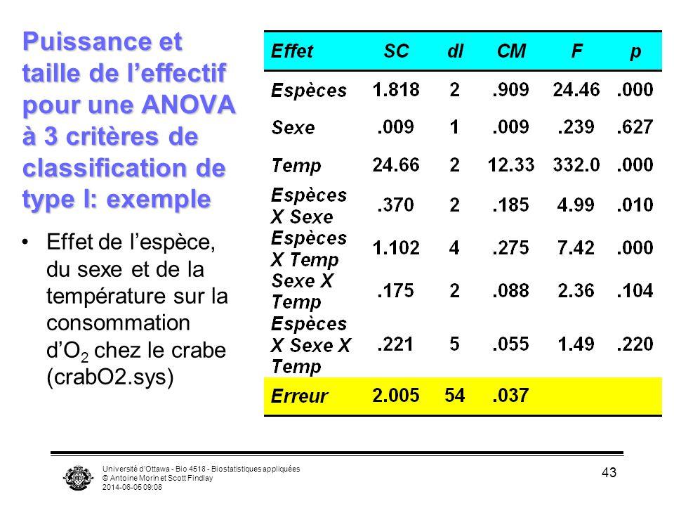 Université dOttawa - Bio 4518 - Biostatistiques appliquées © Antoine Morin et Scott Findlay 2014-06-05 09:10 43 Puissance et taille de leffectif pour une ANOVA à 3 critères de classification de type I: exemple Effet de lespèce, du sexe et de la température sur la consommation dO 2 chez le crabe (crabO2.sys)