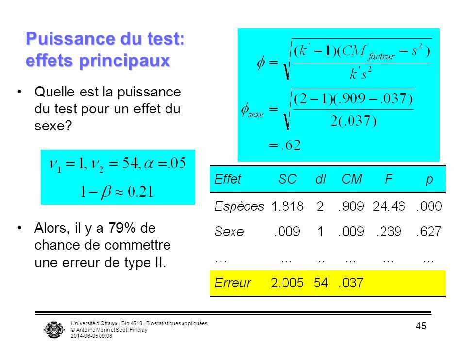 Université dOttawa - Bio 4518 - Biostatistiques appliquées © Antoine Morin et Scott Findlay 2014-06-05 09:10 45 Puissance du test: effets principaux Quelle est la puissance du test pour un effet du sexe.