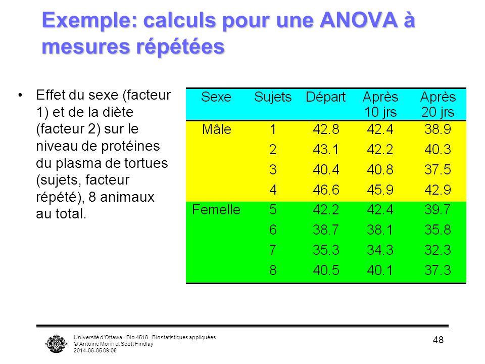 Université dOttawa - Bio 4518 - Biostatistiques appliquées © Antoine Morin et Scott Findlay 2014-06-05 09:10 48 Exemple: calculs pour une ANOVA à mesures répétées Effet du sexe (facteur 1) et de la diète (facteur 2) sur le niveau de protéines du plasma de tortues (sujets, facteur répété), 8 animaux au total.