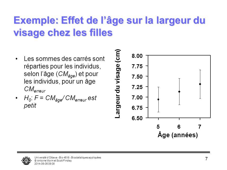 Université dOttawa - Bio 4518 - Biostatistiques appliquées © Antoine Morin et Scott Findlay 2014-06-05 09:10 8 Exemple: Effet de lâge sur la largeur du visage chez les filles