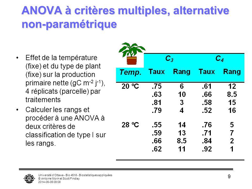 Université dOttawa - Bio 4518 - Biostatistiques appliquées © Antoine Morin et Scott Findlay 2014-06-05 09:10 9 ANOVA à critères multiples, alternative non-paramétrique Effet de la température (fixe) et du type de plant (fixe) sur la production primaire nette (gC m -2 j -1 ), 4 réplicats (parcelle) par traitements Calculer les rangs et procéder à une ANOVA à deux critères de classification de type I sur les rangs.