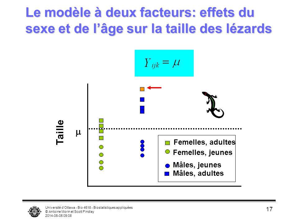 Université dOttawa - Bio 4518 - Biostatistiques appliquées © Antoine Morin et Scott Findlay 2014-06-05 09:10 17 Le modèle à deux facteurs: effets du s