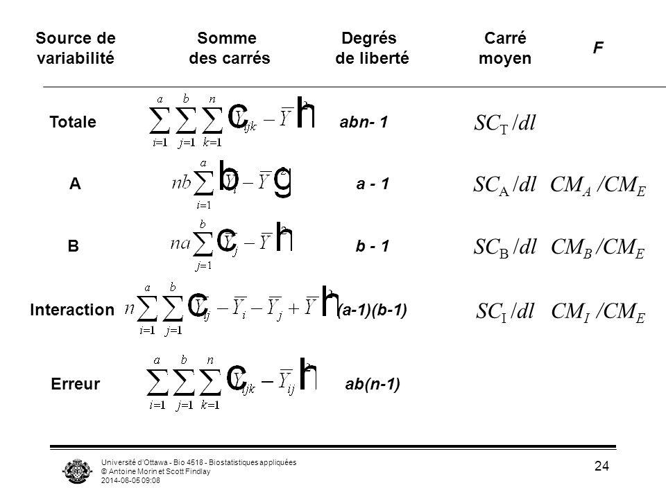 Université dOttawa - Bio 4518 - Biostatistiques appliquées © Antoine Morin et Scott Findlay 2014-06-05 09:10 24 Source de variabilité Somme des carrés