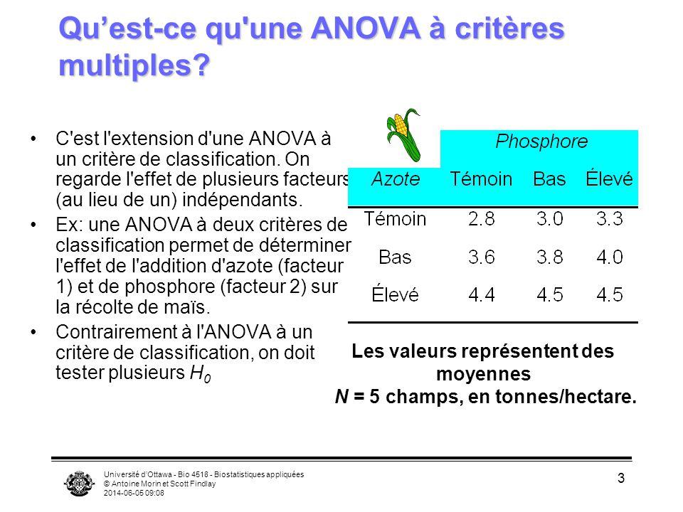 Université dOttawa - Bio 4518 - Biostatistiques appliquées © Antoine Morin et Scott Findlay 2014-06-05 09:10 3 Quest-ce qu'une ANOVA à critères multip