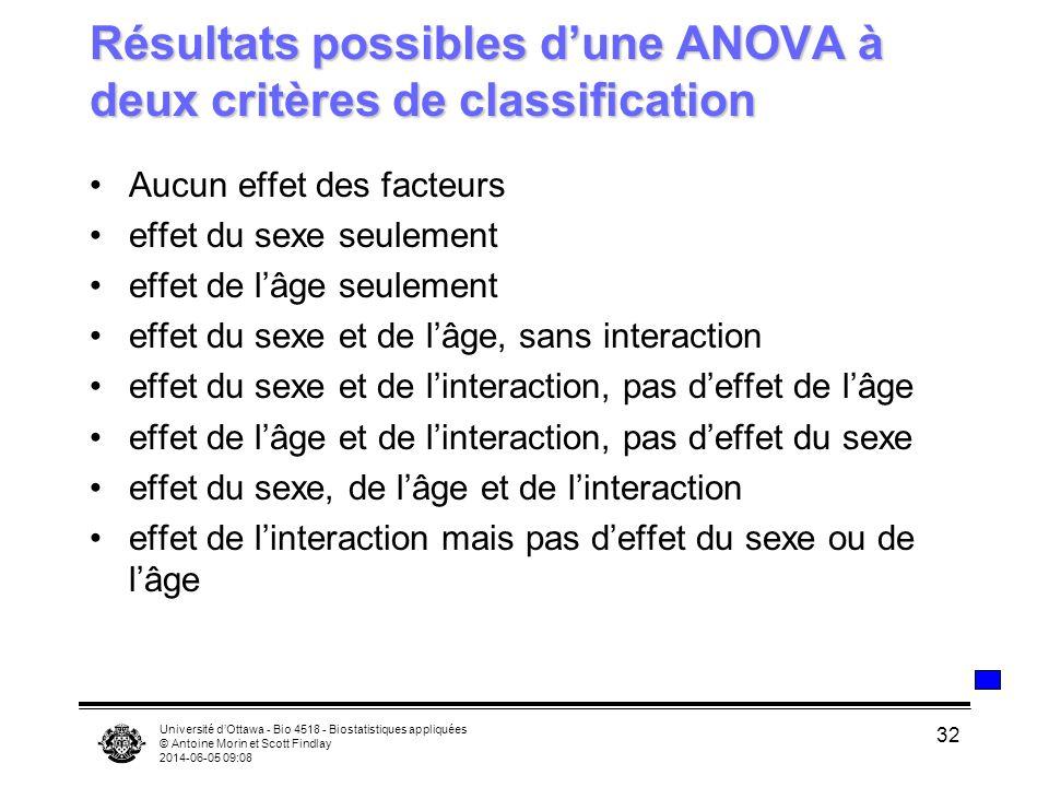 Université dOttawa - Bio 4518 - Biostatistiques appliquées © Antoine Morin et Scott Findlay 2014-06-05 09:10 32 Résultats possibles dune ANOVA à deux