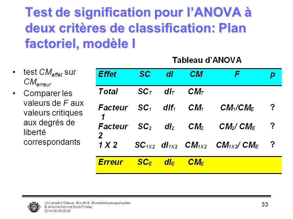 Université dOttawa - Bio 4518 - Biostatistiques appliquées © Antoine Morin et Scott Findlay 2014-06-05 09:10 33 Test de signification pour lANOVA à de