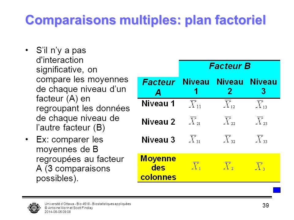Université dOttawa - Bio 4518 - Biostatistiques appliquées © Antoine Morin et Scott Findlay 2014-06-05 09:10 39 Comparaisons multiples: plan factoriel
