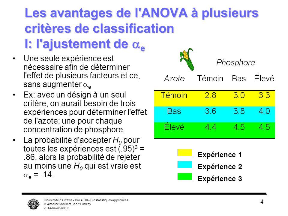 Université dOttawa - Bio 4518 - Biostatistiques appliquées © Antoine Morin et Scott Findlay 2014-06-05 09:10 4 Les avantages de l'ANOVA à plusieurs cr