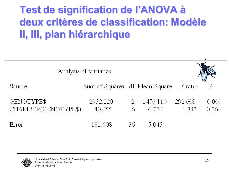 Université dOttawa - Bio 4518 - Biostatistiques appliquées © Antoine Morin et Scott Findlay 2014-06-05 09:10 42 Test de signification de l'ANOVA à deu