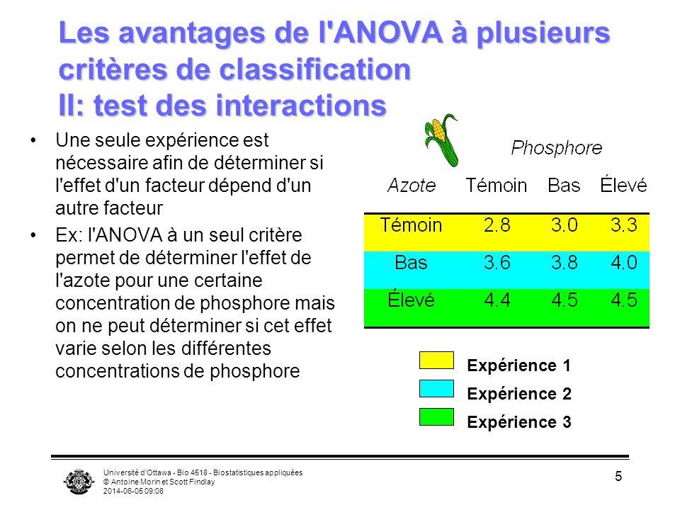 Université dOttawa - Bio 4518 - Biostatistiques appliquées © Antoine Morin et Scott Findlay 2014-06-05 09:10 5 Les avantages de l'ANOVA à plusieurs cr