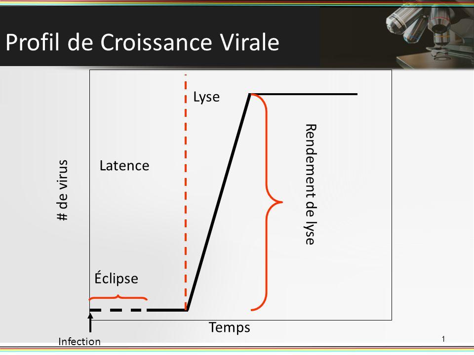 Profil de Croissance Virale 1 Éclipse Temps # de virus Infection Latence Lyse Rendement de lyse