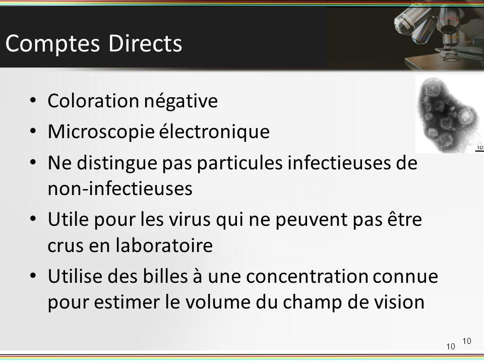Comptes Directs Coloration négative Microscopie électronique Ne distingue pas particules infectieuses de non-infectieuses Utile pour les virus qui ne