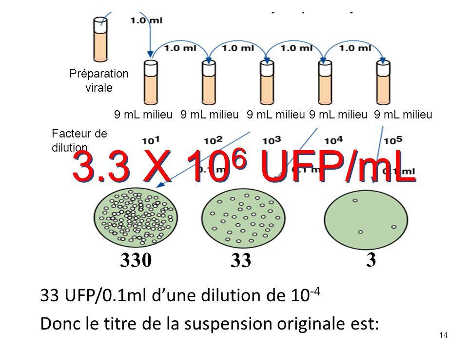 14 33 UFP/0.1ml dune dilution de 10 -4 Donc le titre de la suspension originale est: 330 33 3 Facteur de dilution 9 mL milieu Préparation virale 3.3 X
