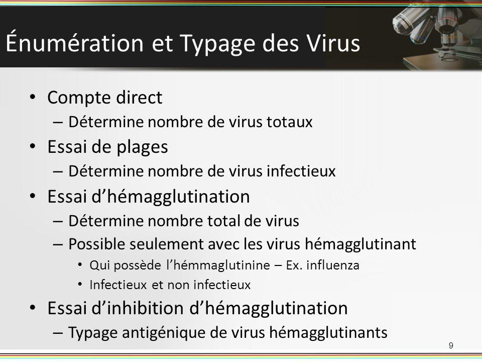 Énumération et Typage des Virus Compte direct – Détermine nombre de virus totaux Essai de plages – Détermine nombre de virus infectieux Essai dhémaggl