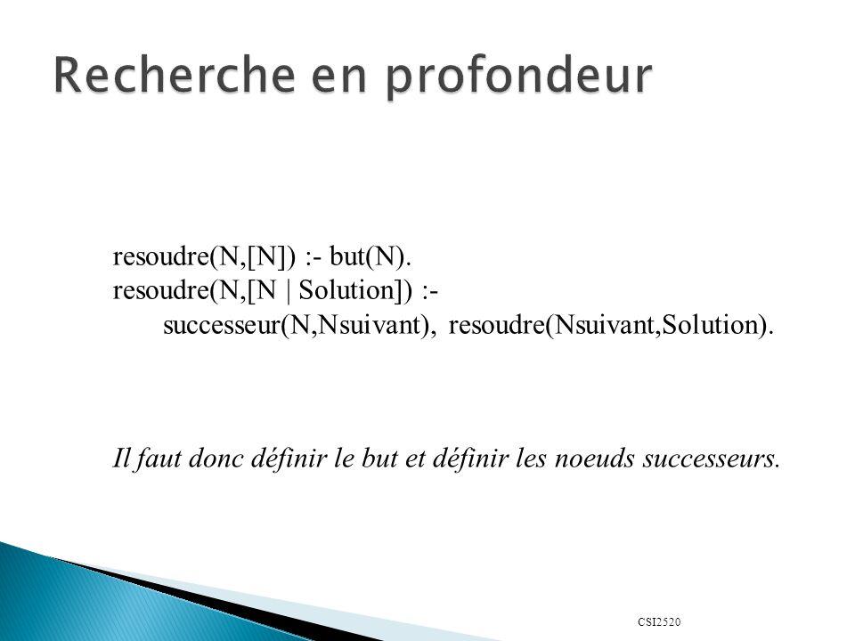 CSI2520 resoudre(N,[N]) :- but(N). resoudre(N,[N | Solution]) :- successeur(N,Nsuivant), resoudre(Nsuivant,Solution). Il faut donc définir le but et d