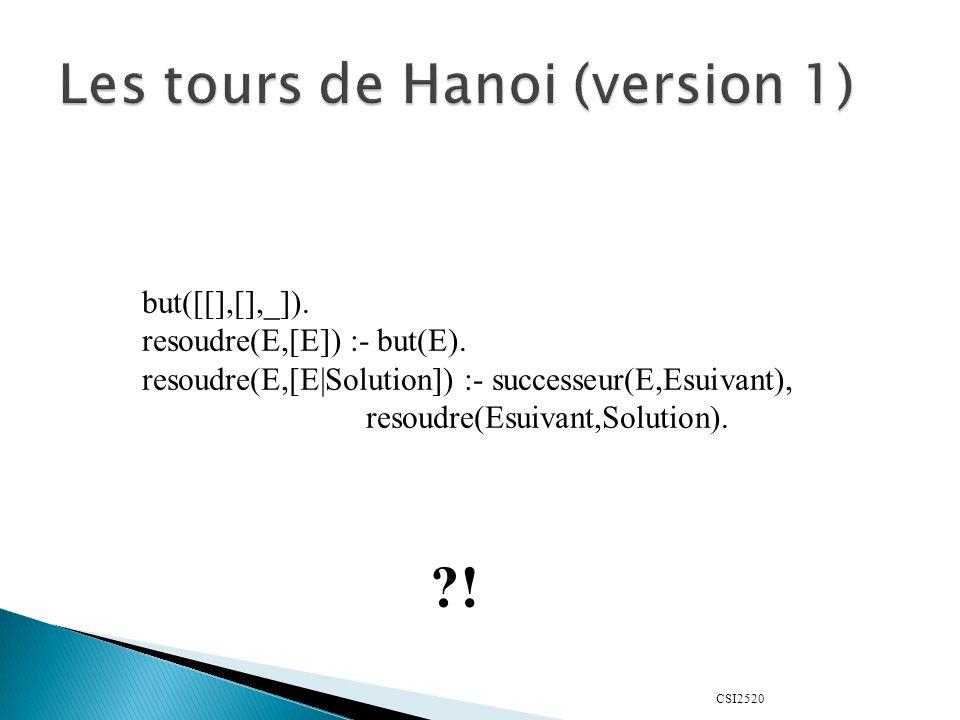 CSI2520 but([[],[],_]). resoudre(E,[E]) :- but(E). resoudre(E,[E|Solution]) :- successeur(E,Esuivant), resoudre(Esuivant,Solution). ?!