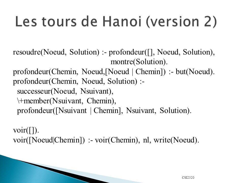 CSI2520 resoudre(Noeud, Solution) :- profondeur([], Noeud, Solution), montre(Solution). profondeur(Chemin, Noeud,[Noeud | Chemin]) :- but(Noeud). prof