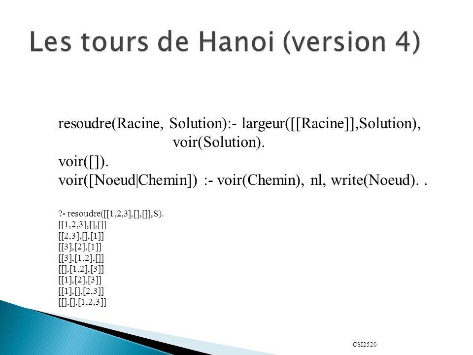 CSI2520 resoudre(Racine, Solution):- largeur([[Racine]],Solution), voir(Solution). voir([]). voir([Noeud|Chemin]) :- voir(Chemin), nl, write(Noeud)..