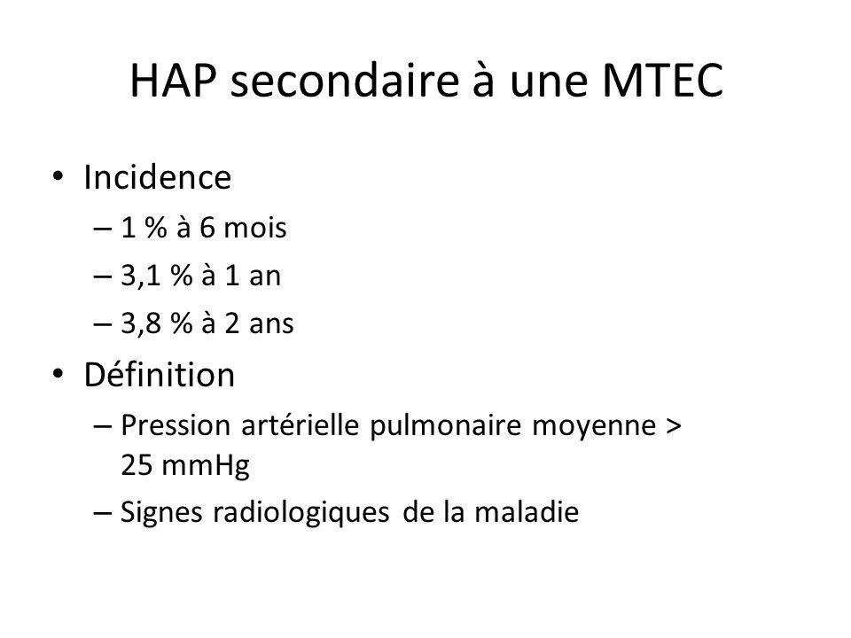 HAP secondaire à une MTEC Incidence – 1 % à 6 mois – 3,1 % à 1 an – 3,8 % à 2 ans Définition – Pression artérielle pulmonaire moyenne > 25 mmHg – Sign