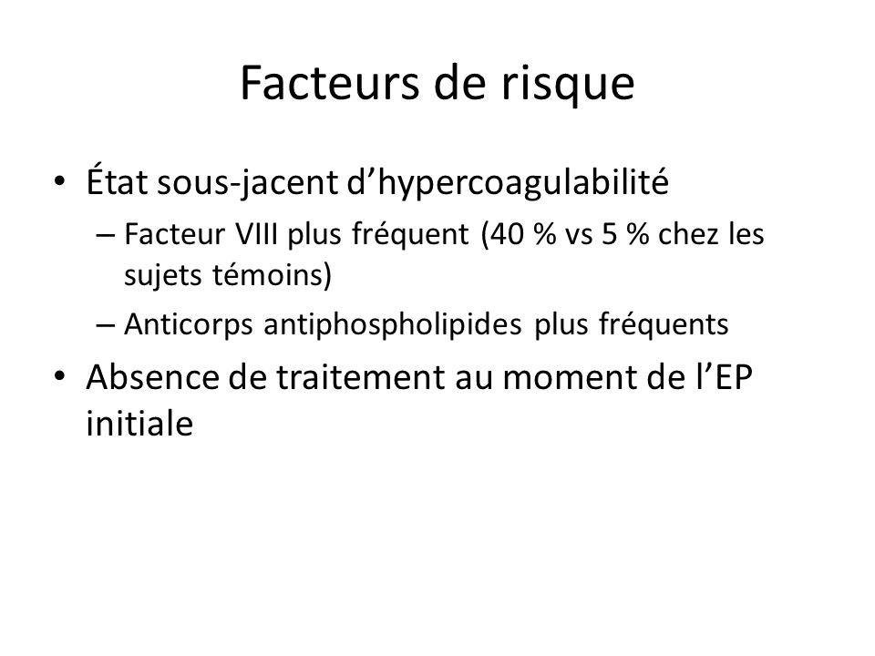 Facteurs de risque État sous-jacent dhypercoagulabilité – Facteur VIII plus fréquent (40 % vs 5 % chez les sujets témoins) – Anticorps antiphospholipi