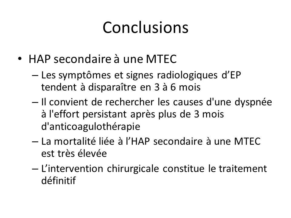 Conclusions HAP secondaire à une MTEC – Les symptômes et signes radiologiques dEP tendent à disparaître en 3 à 6 mois – Il convient de rechercher les