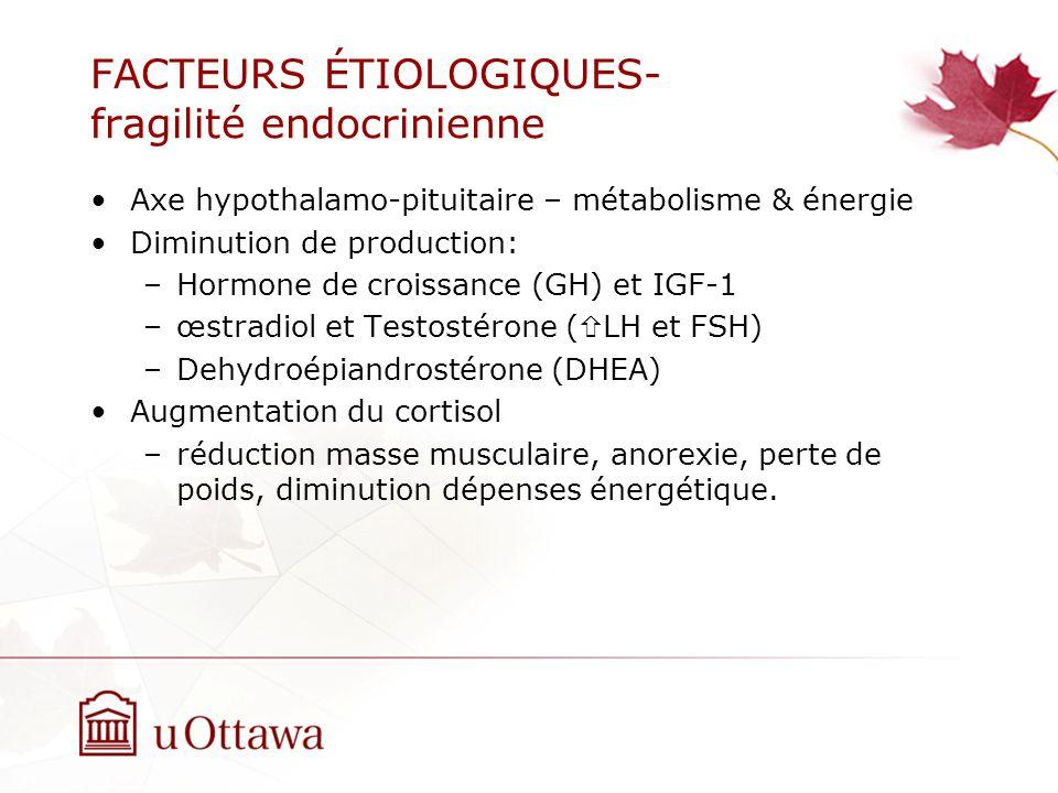 FACTEURS ÉTIOLOGIQUES- fragilité endocrinienne Axe hypothalamo-pituitaire – métabolisme & énergie Diminution de production: –Hormone de croissance (GH) et IGF-1 –œstradiol et Testostérone ( LH et FSH) –Dehydroépiandrostérone (DHEA) Augmentation du cortisol –réduction masse musculaire, anorexie, perte de poids, diminution dépenses énergétique.