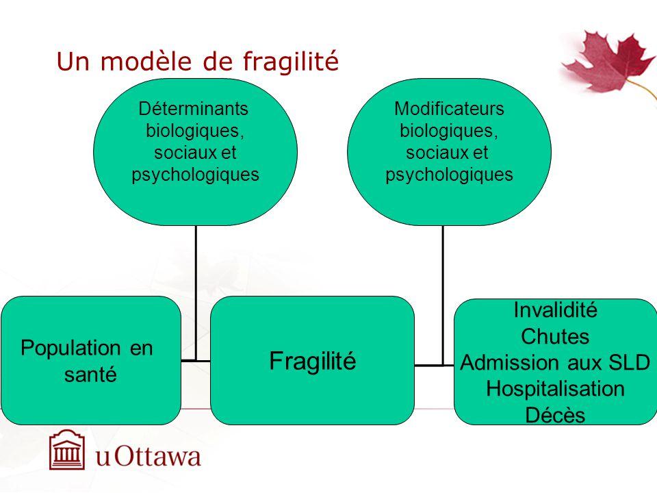 Un modèle de fragilité Population en santé Fragilité Invalidité Chutes Admission aux SLD Hospitalisation Décès Déterminants biologiques, sociaux et psychologiques Modificateurs biologiques, sociaux et psychologiques